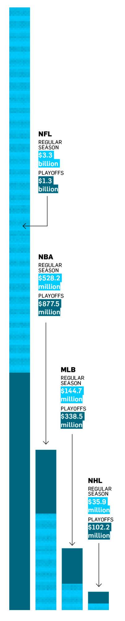 A sports graph