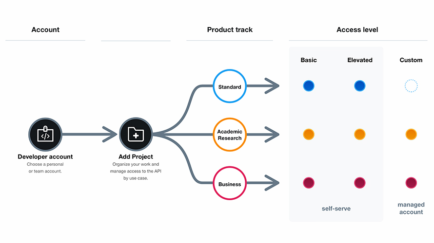 Twitter API platforms