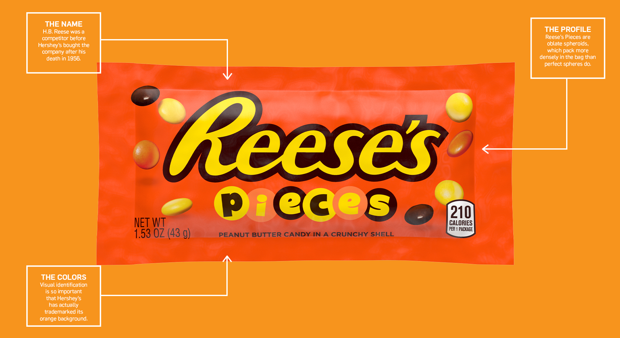a bag of reese's pieces