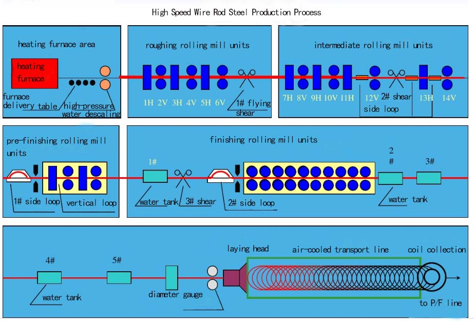 high-speed-wire-rod-production-process
