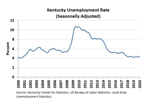 unemployment January 2020