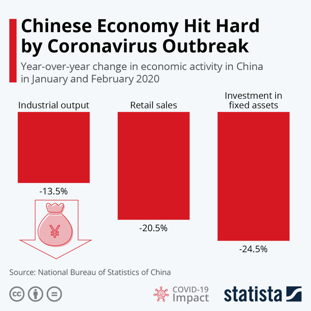Chinese economy hit hard by the coronavirus outbreak