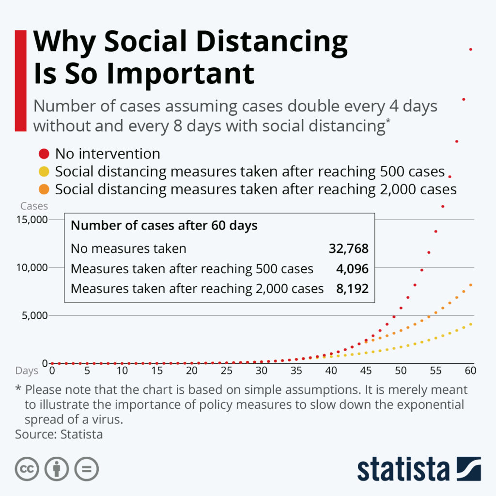Why social distancing measures are so important