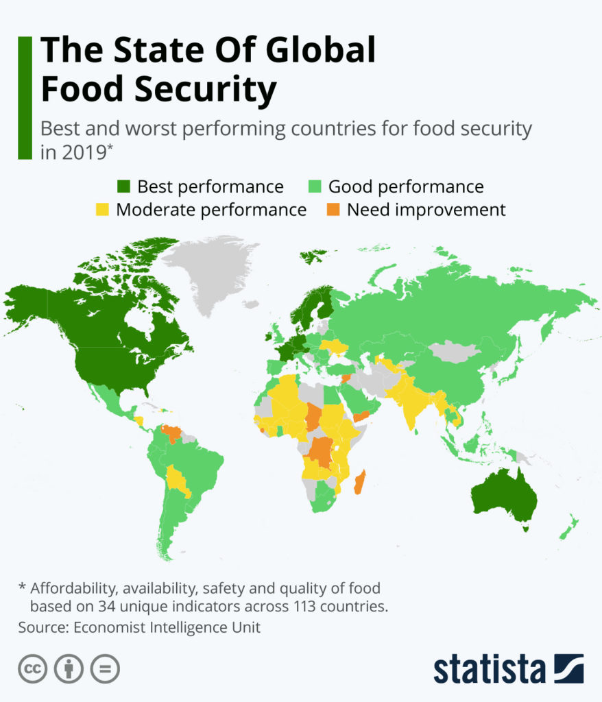 The State Of Global Food Security