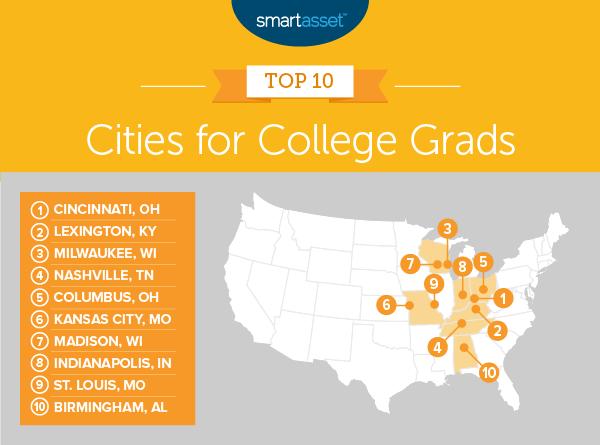 college graduates, SmartAsset