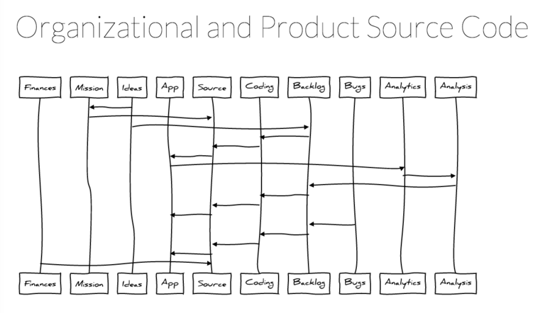 Organizational Source Code