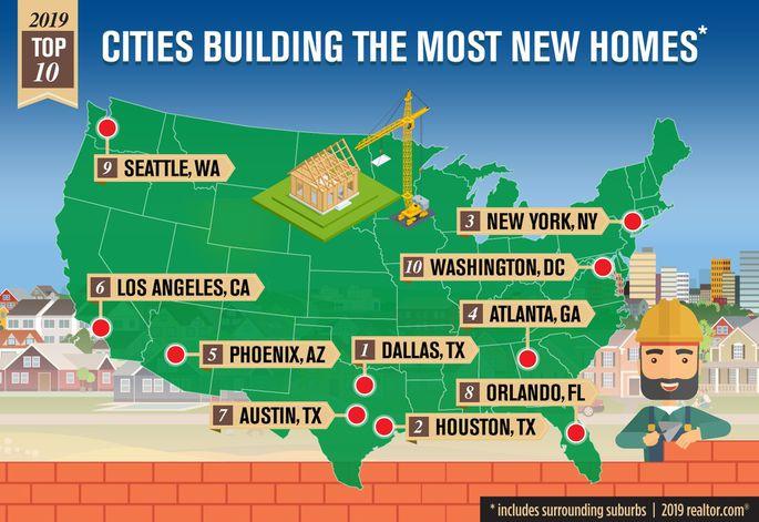 2019 Top Cities