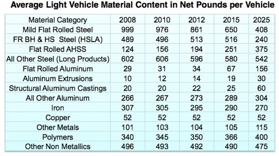 Ahss Archives Steel Aluminum Copper Stainless Rare