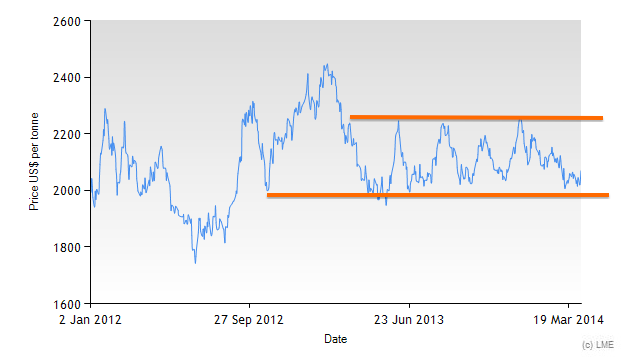 Lead prices on the LME since 2012.