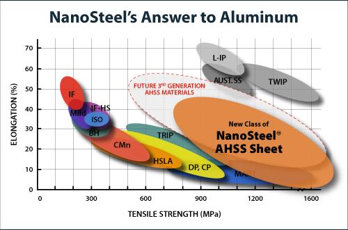 nanosteel-3rd-gen-ahss-target-steel-vs-aluminum