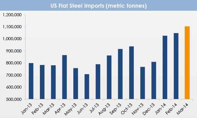 Source: The Steel Index