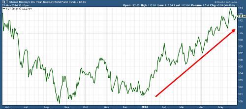 20+ Year Treasury Bond ETF (TLT)