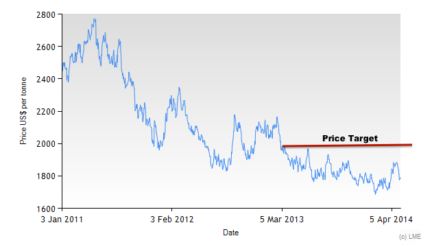 Aluminum 3M LME price since 2011.