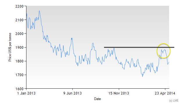3M LME Aluminum Price since 2013