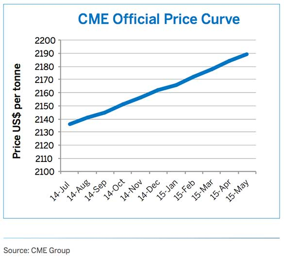 CME-Group-official-aluminum-price-curve