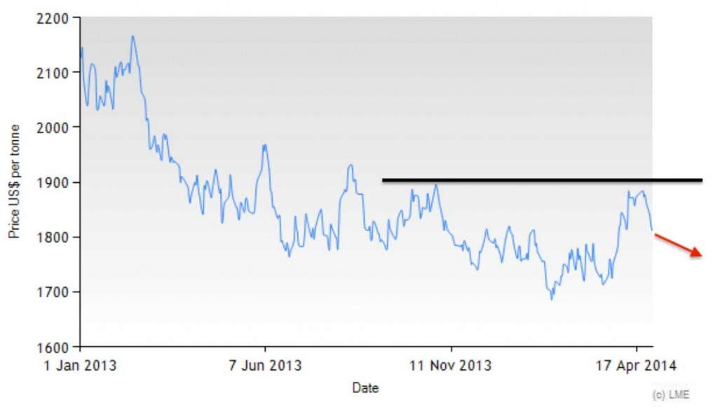 The LME aluminum price has also been in a long-term downtrend. Graph: MetalMiner analysis using LME data.