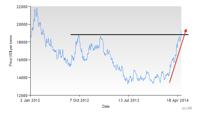 LME Nickel price since 2012