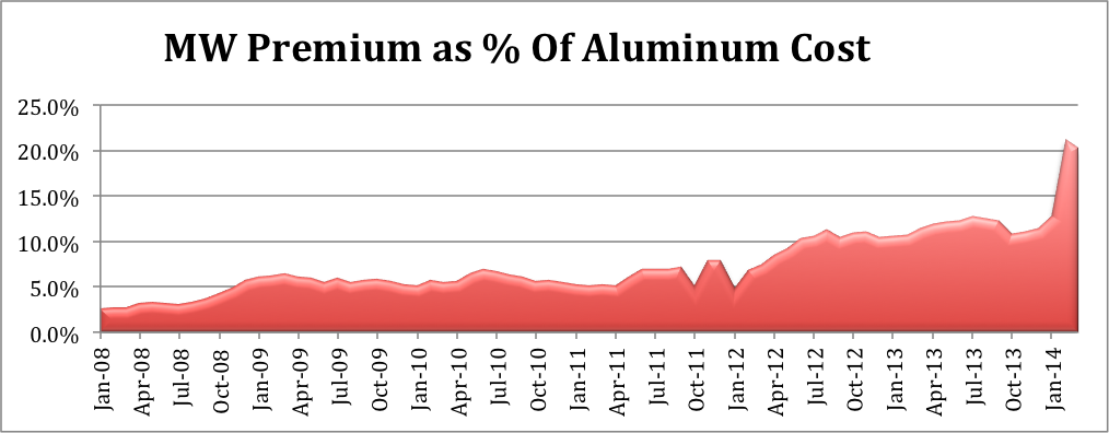 CME Group's (AUP) 3 mo. futures contract which represents the MW Premium has traded as high as  $.20/lb., making up 20% of the total cost. Source: MetalMiner