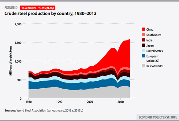 crude-steel-production-by-country-source-EIP