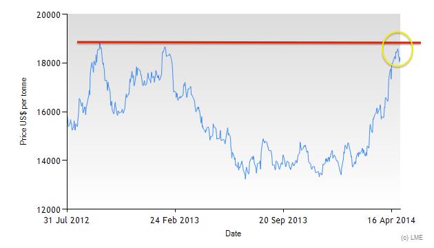 3M LME Nickel price