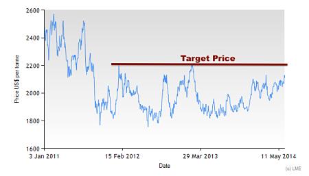 3M LME Zinc Price since 2011