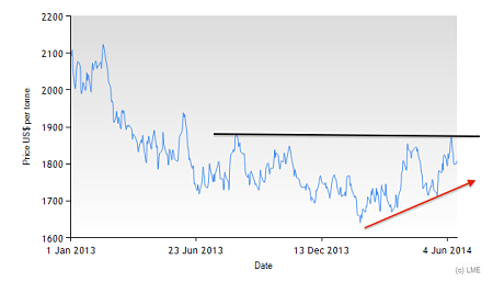 Aluminum Spot Price on the LME since 2013