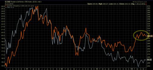 Commodities index trending flat (in orange). Industrial Metals index underperforming (in grey)