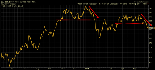 Dow Jones US Steel Index one year out