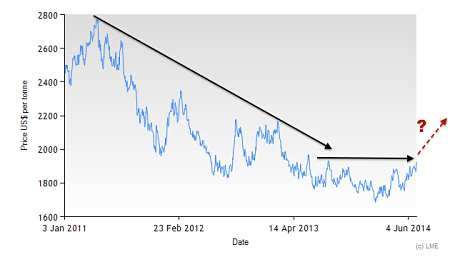 3M LME Aluminum price since 2011
