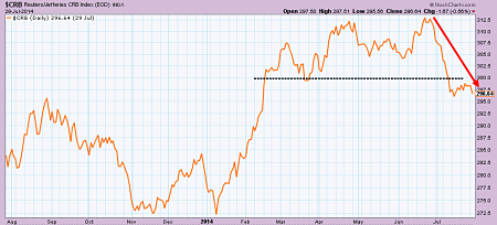 CRB Commodities Index declining in July