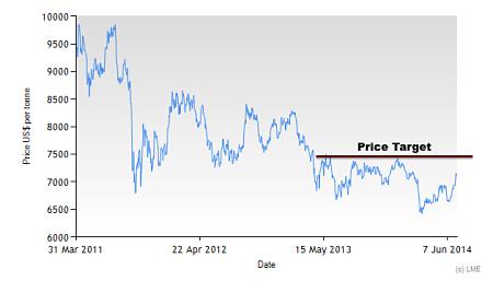 3M LME Copper price since 2011