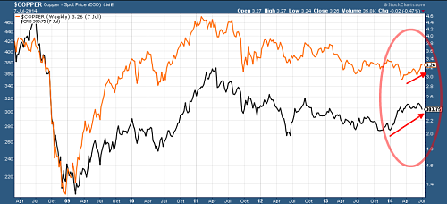 Copper vs CRB_opt