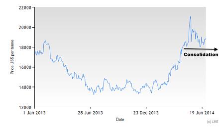 3M LME Nickel since 2013
