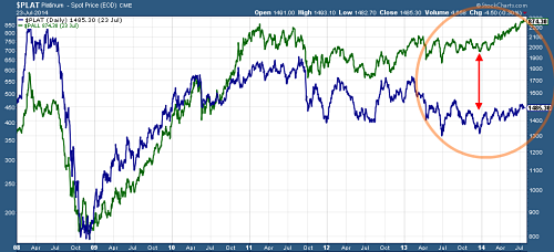 Platinum (in blue) versus palladium (in green) since 2008