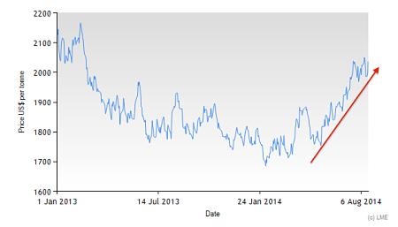 3 Month LME Aluminum since 2013