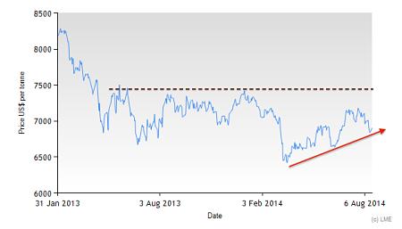 3 Month LME Copper since 2013