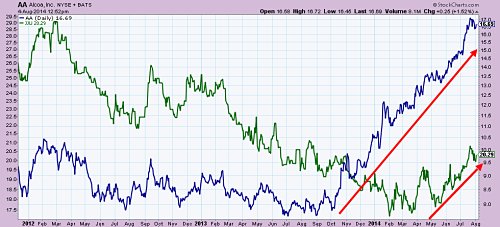 Aluminum ETF (in green) catching up with Alcoa Inc (in blue)