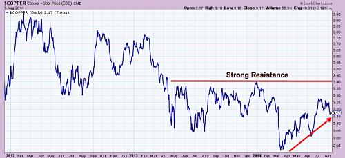 Copper price since 2012