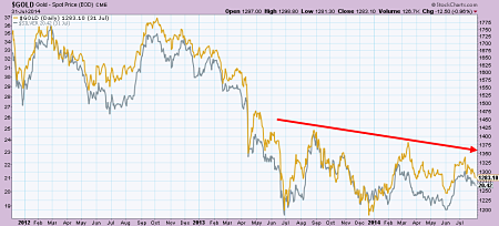 Gold and Silver prices one year