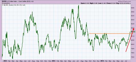 USD Dollar Index since 2012