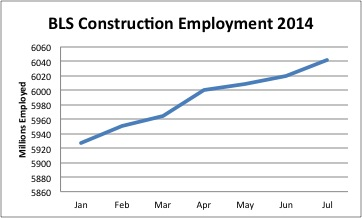 constructionemploymentjuly