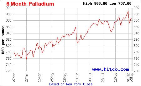 6mo-palladium-price-kitco