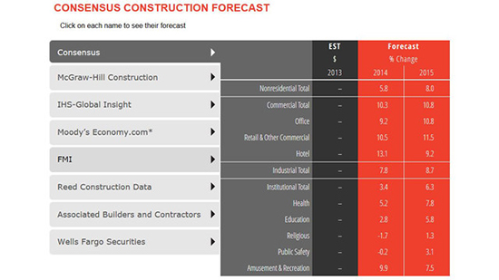 AIA Construction Consensus