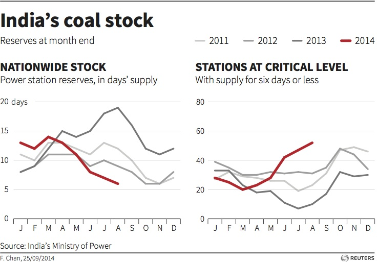 India's available coal stocks.