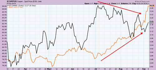 Copper (in black) versus US Dollar (in orange) since Marck