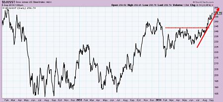 Dow Jones US Steel Index since 2012