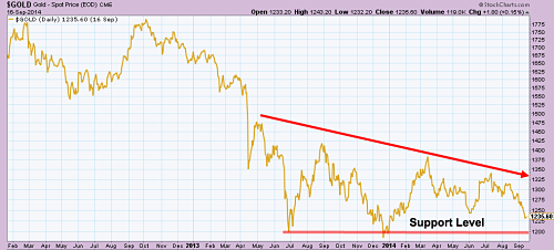 CME Gold Price Since 2012