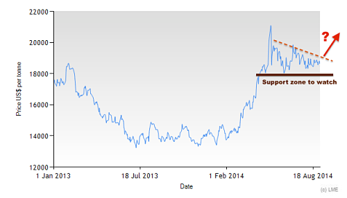 3M LME Nickel Since 2013