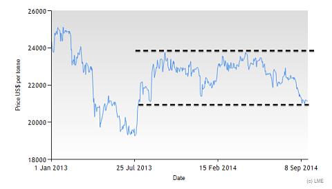 3M LME Tin price since 2013