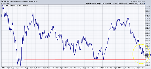 CRB Commodities Index since 2012